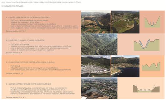 Figura 20. Fichas de los tipos de paisaje litorales