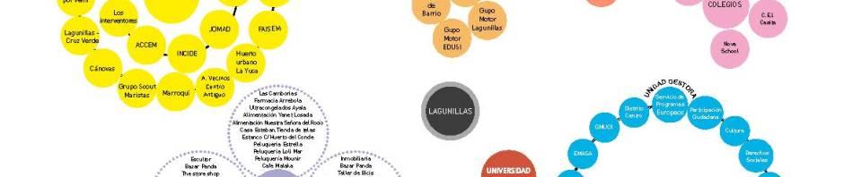 Mapa de actores EDUSI-Lagunillas
