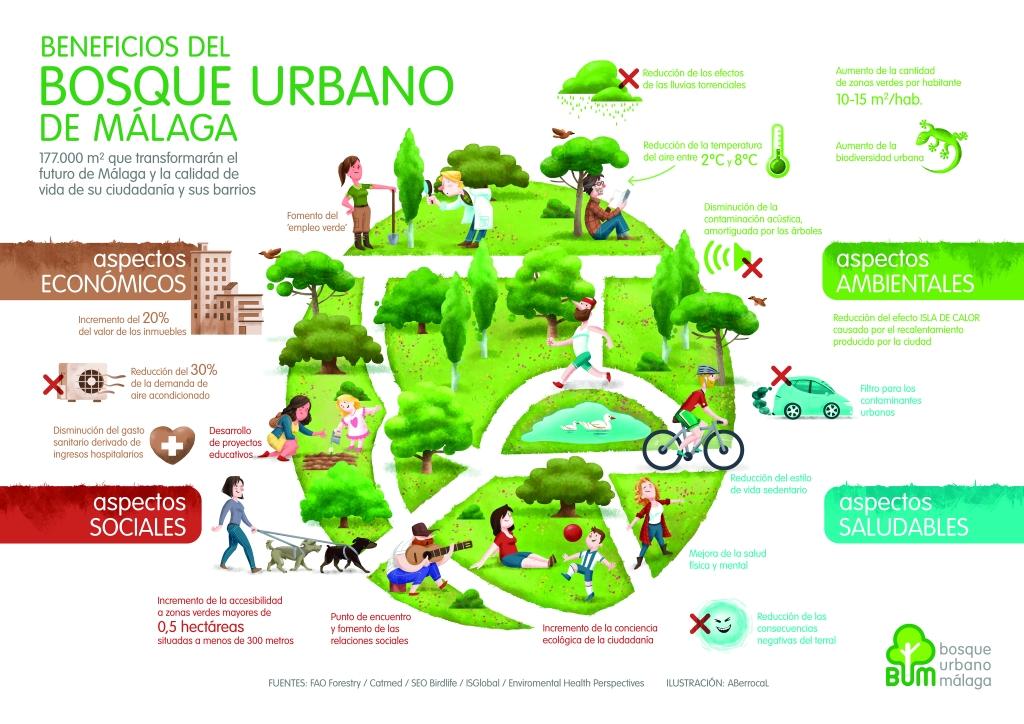 Beneficios del Bosque Urbano de Málaga